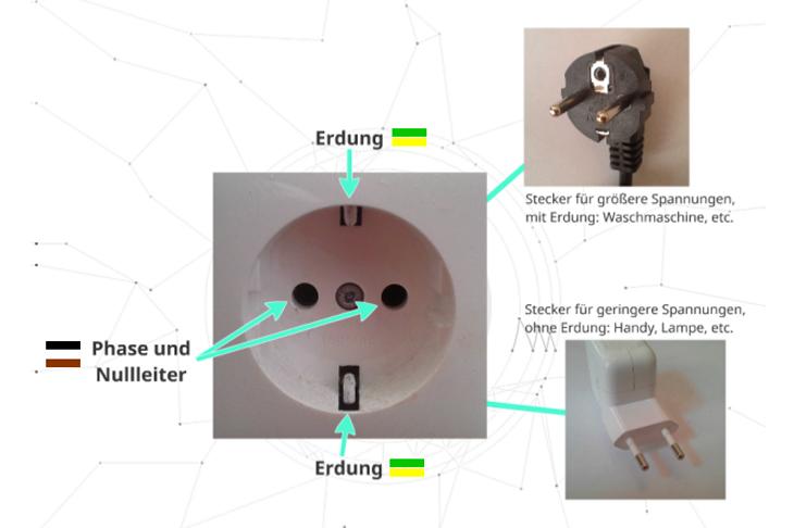 Einführung in die Haustechnik – Strom im Haushaltwir-leben-nachhaltig.at